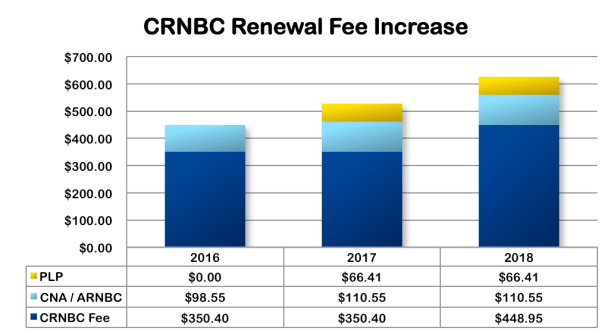 CRNBC renewal increase 3yrgraph