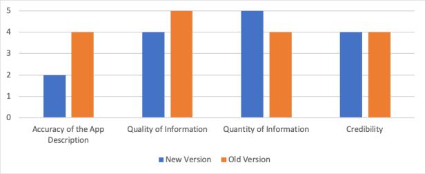 SpotOn Information Graph